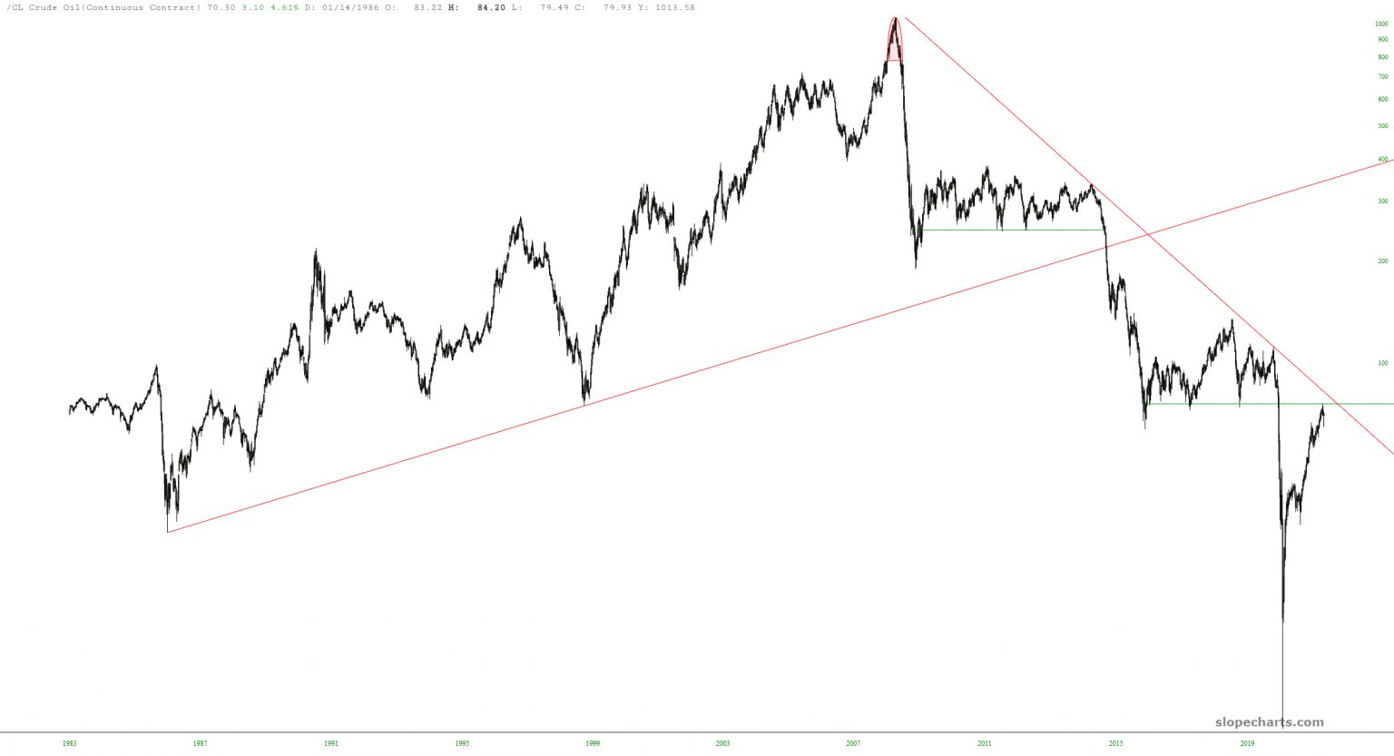 Crude Oil Futures Chart.