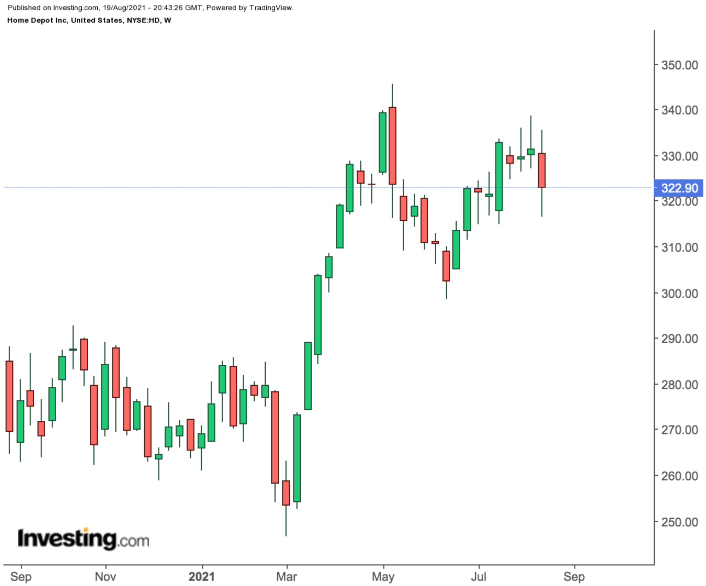 Home Depot Weekly Chart.