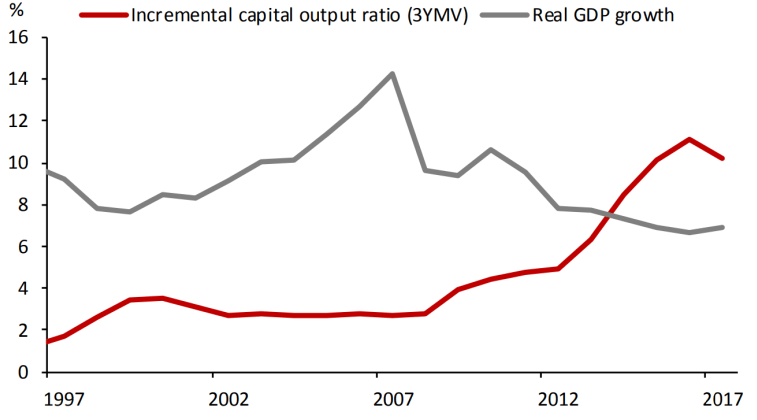 Incremental Capital Output Ratio To Real GDP Growth