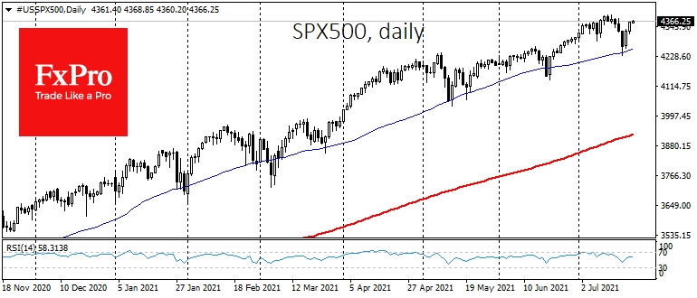 The S&P 500 added 0.8%m and just 0.6% below all-time high