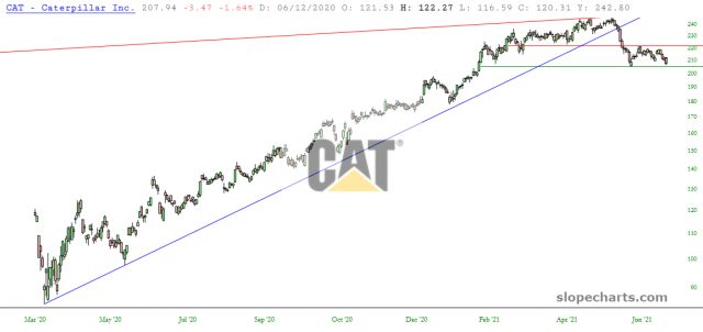 CAT Inc Chart