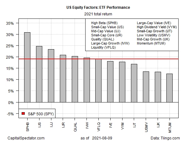 US Equity Factors ETF Performance 2021 Total Return