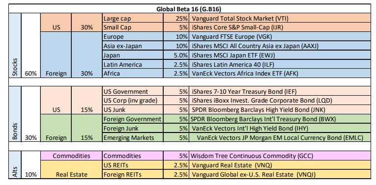 Global Beta 16 ETFs Sectors