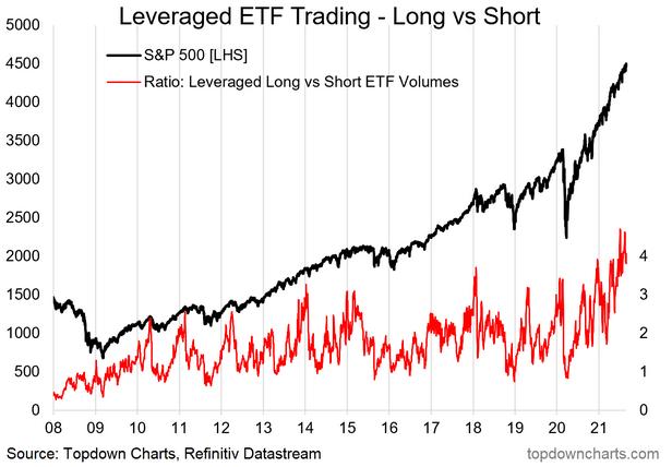 Leveraged ETF Trading - Long Vs Short