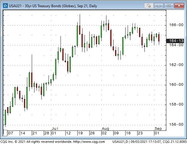 30 Yr US Treasury Bonds Daily Chart