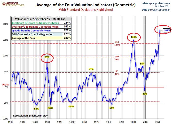 Moy.  de 4 indicateurs de valorisation
