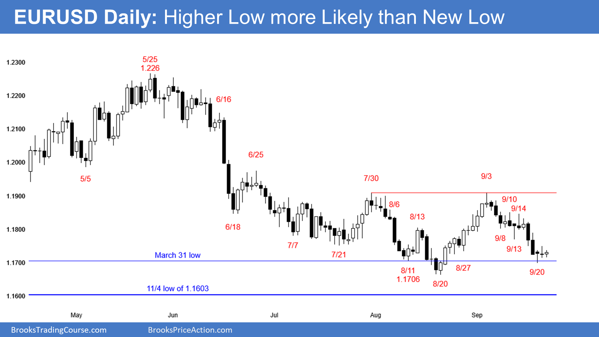 EUR/USD: Tight Trading Range And H&S Bottom Ahead Of FOMC