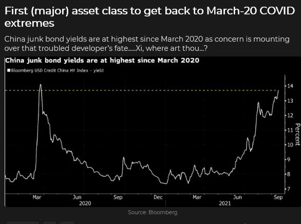 China Junk Bond Yields