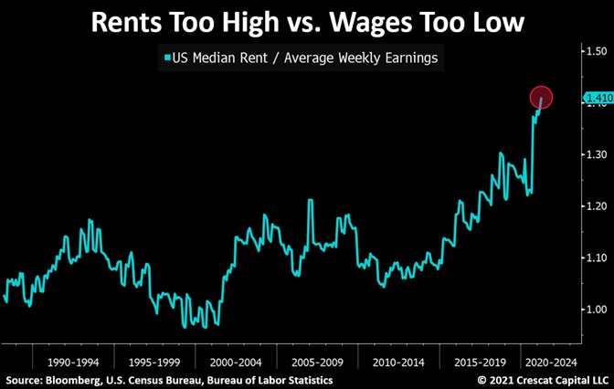 Rents Too High Vs Wages Too Low
