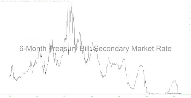 6-Month Treasury Bill