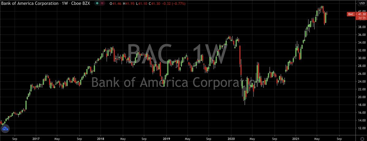 Bank Of America Stock Chart