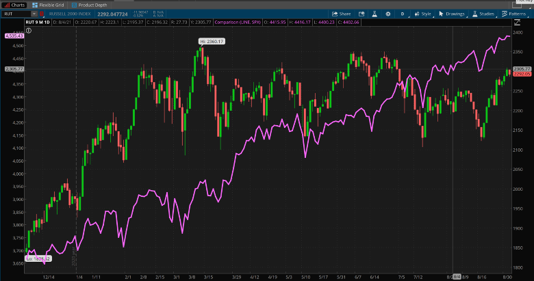Russell 2000 And S&P 500 Combined Chart.