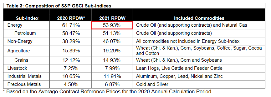 S&P GSCI Sub-Indices