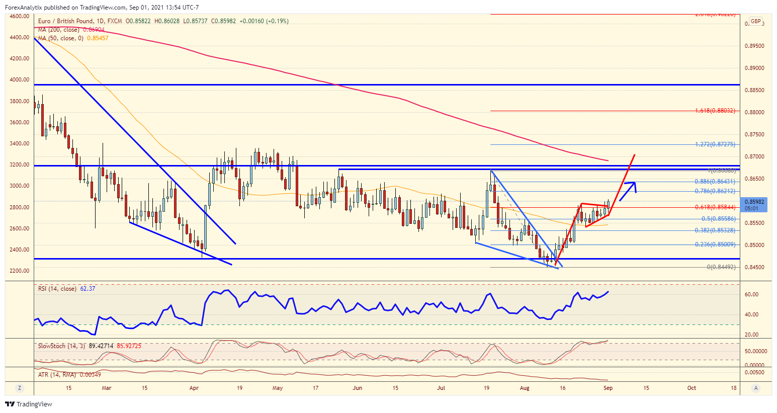 Chart Of The Day: EUR/GBP