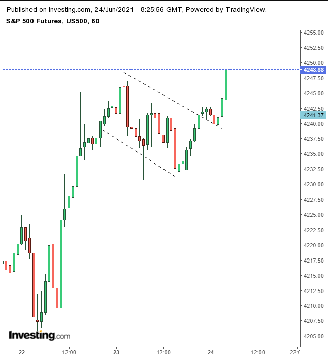 SPX Futures 60 Minute Chart