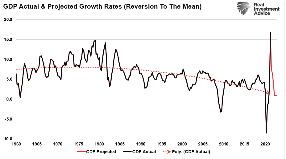 GDP Actual & Projected Growth Rates (Reversion To Mean)