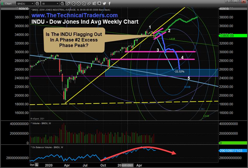 Dow Jones Weekly Chart.