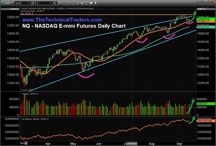 NASDAQ Emini Daily Chart.