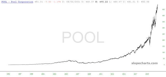 Pool Chart