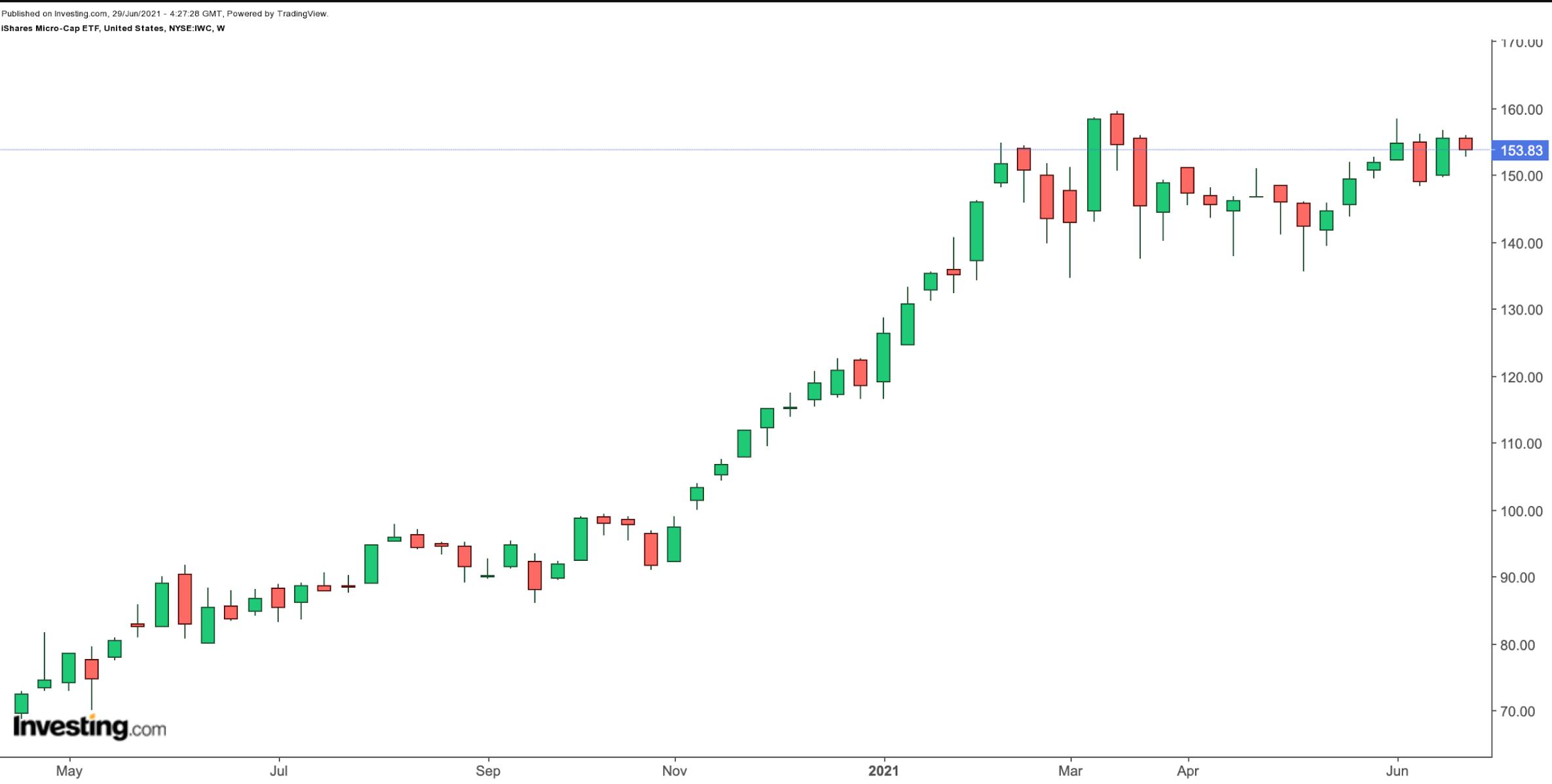 (IWC周线图来自英为财情Investing.com)