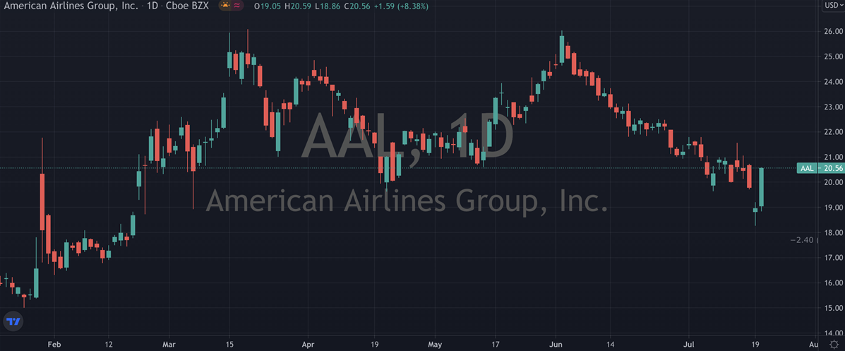 American Airlines Group Stock Chart