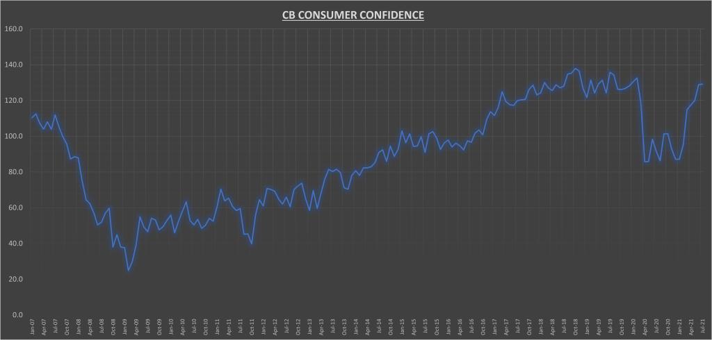 Consumer Confidence Index Chart