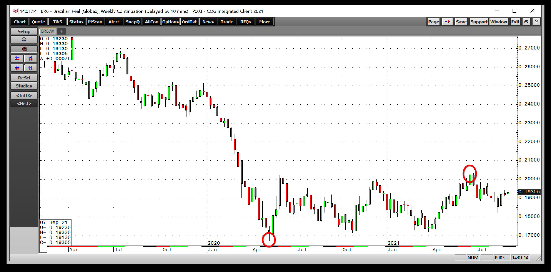 BRL / USD Weekly
