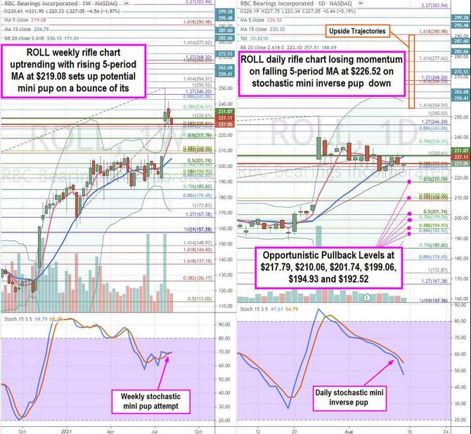 RBC Stock Chart