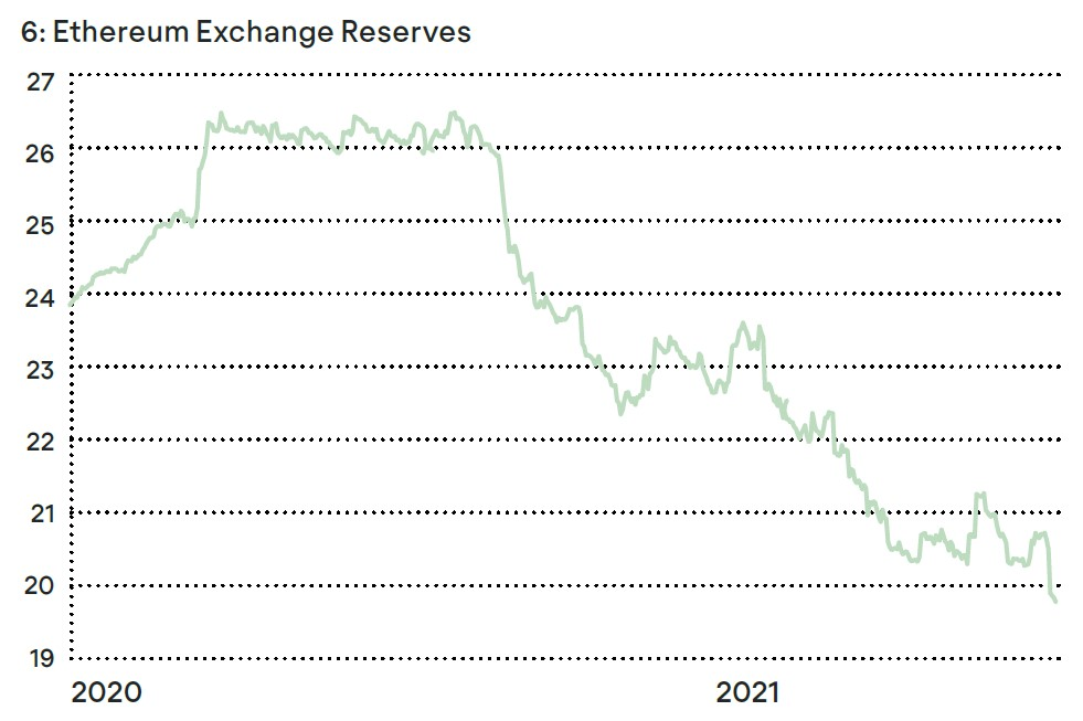 ETH Exchange Reserves Chart
