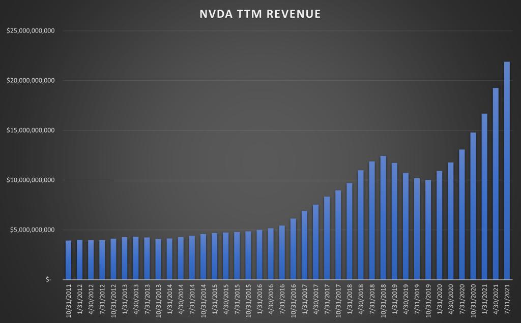 Nvidia TTM Revenue