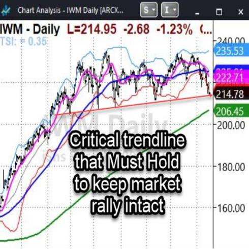 IWM Daily Chart