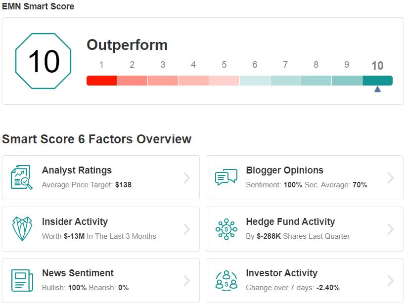 EMN Smart Score