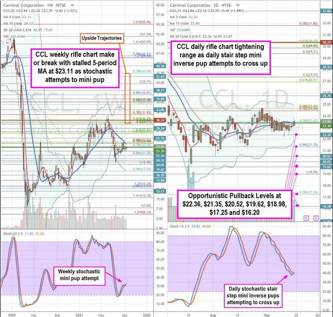 Carnival Corp Stock Chart