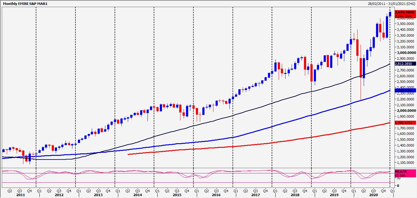 Emini S&P 500 Chart
