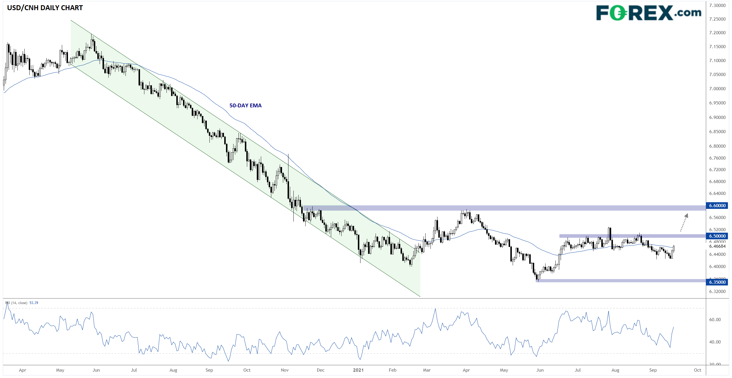 USD/CNH Daily Chart