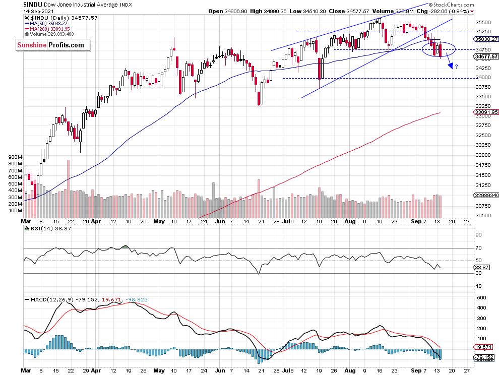 Dow Jones Daily Chart.