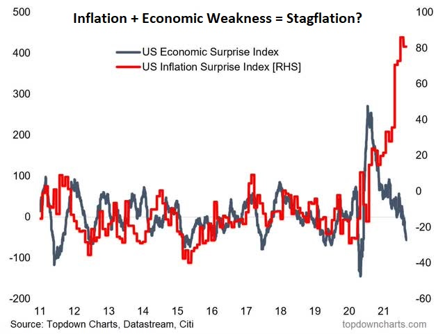Inflation + Economic Weakness = Stagflation
