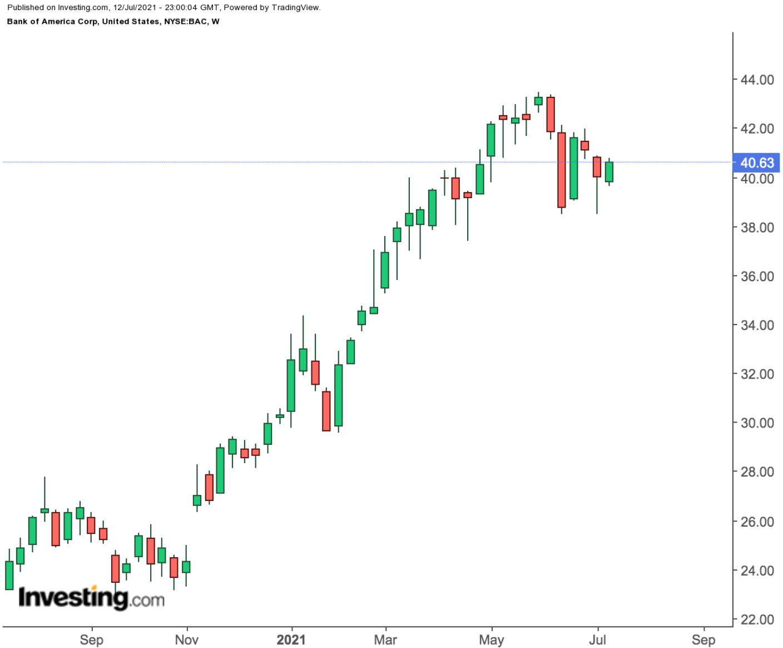 Bank of America Weekly Chart.