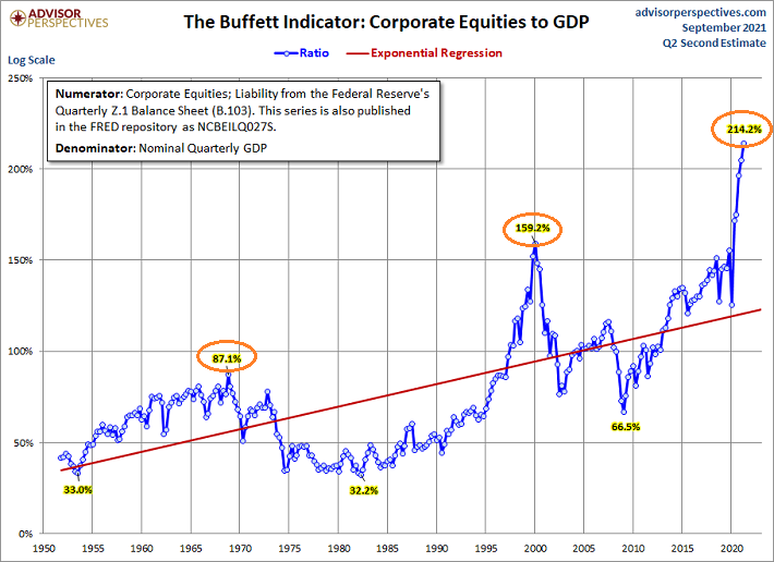 Corporate Equities To GDP