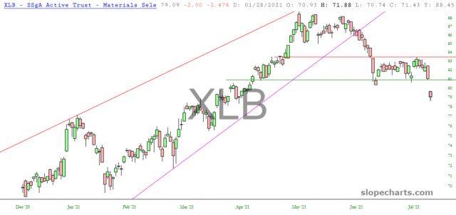 XLB Chart