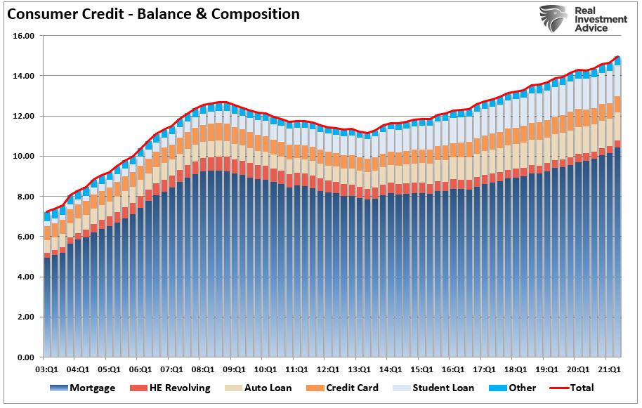 Consumer Credit - Balance & Consumption