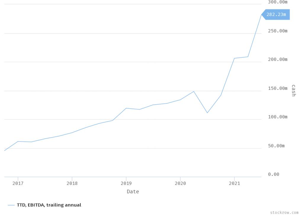 Graphique des gains de Traders Desk Inc