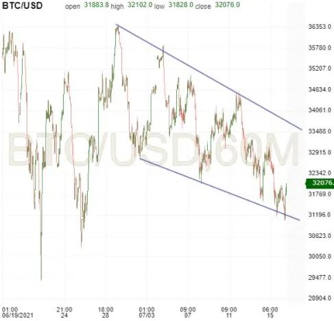 BTC/USD 60-Minute Chart