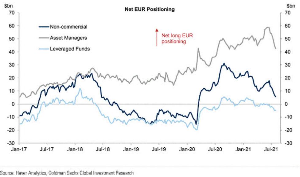 Net EUR Positioning.