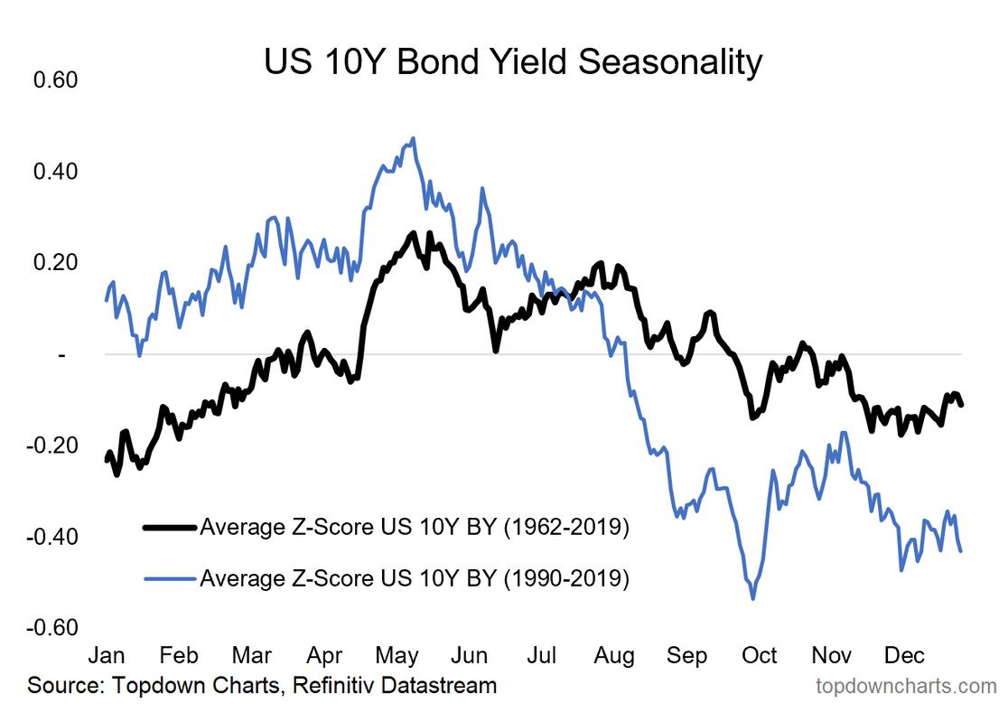 US 10Y Bond Seasonality