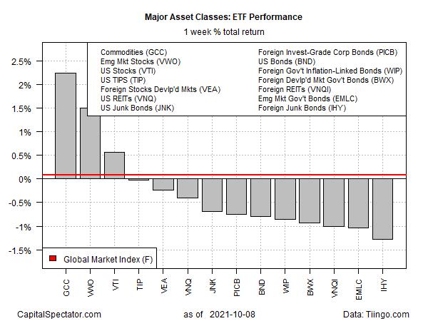 ETF Performance Weekly Returns
