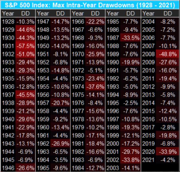 S&P 500 Index Intra Day Drawdowns