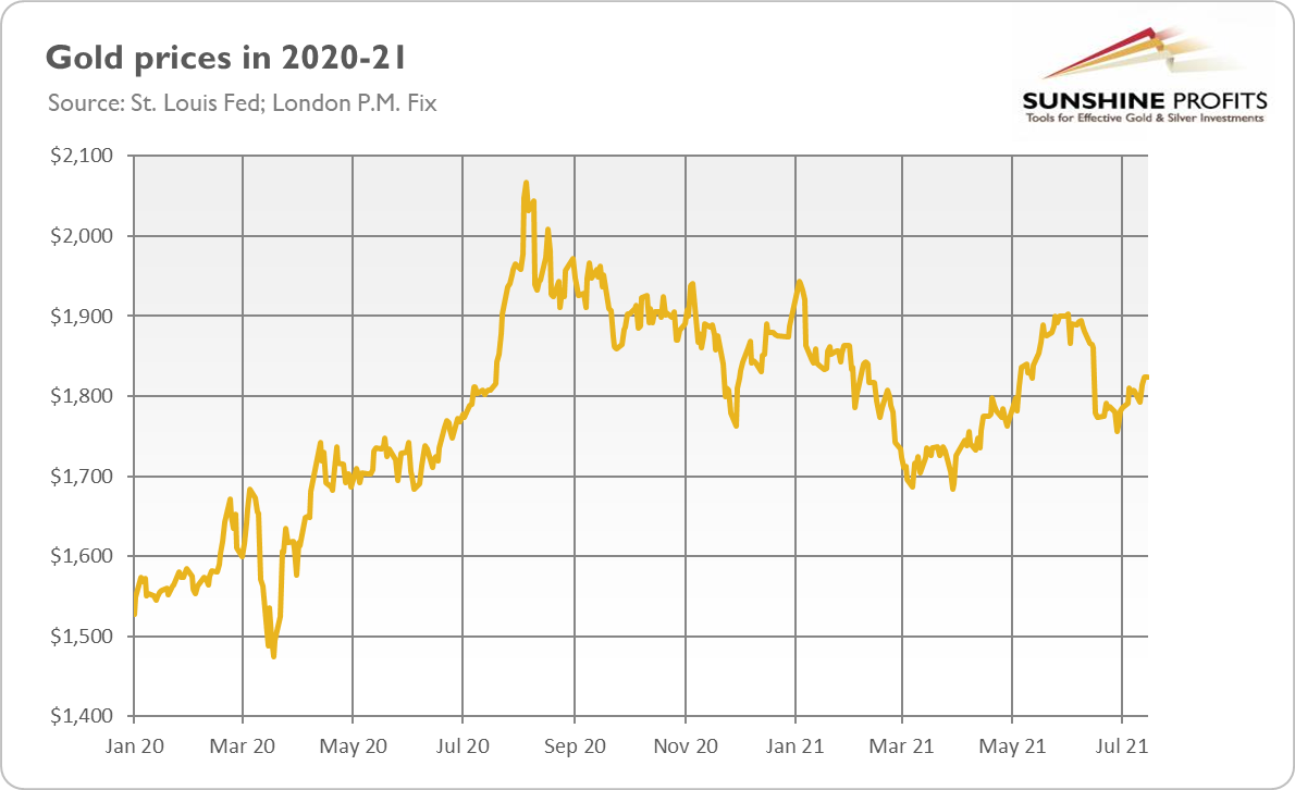 Gold Prices 2020-2021.