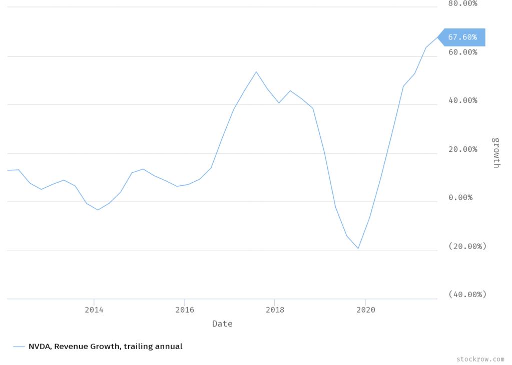 Nvidia TTM Growth Rate