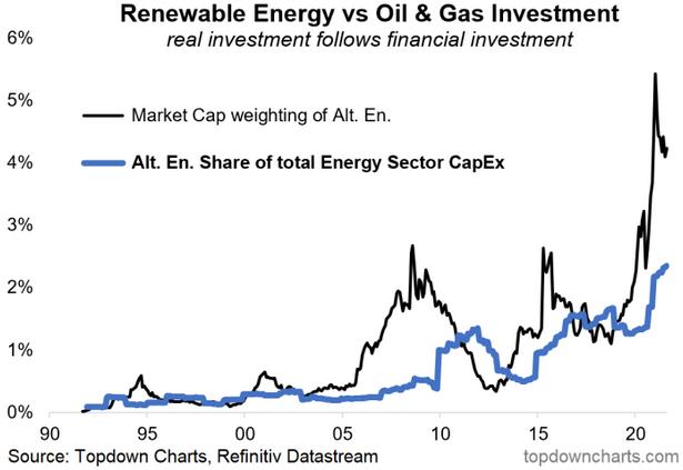 Renewable Energy Vs Oil & Gas Investment